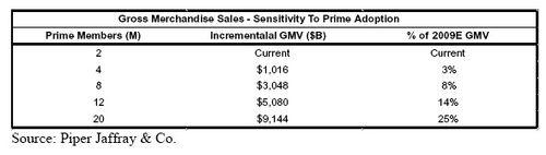 Amzn_prime_sales
