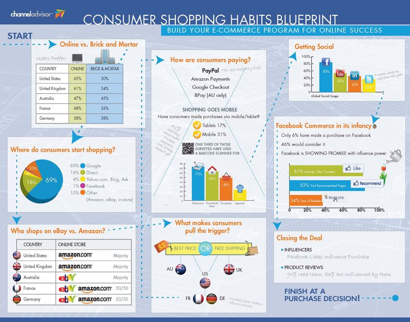 Consumer-shopping-blueprint