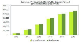 Tablet_forecast_2015