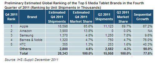Tablet_sales_isuppli