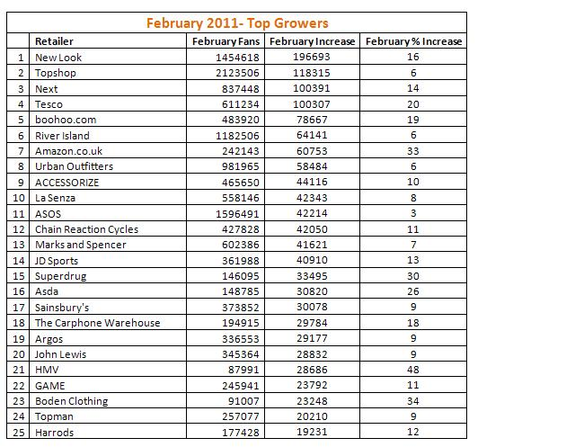 Feb Top Growers