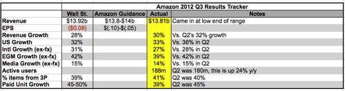 Amazon_q3_results_tracker