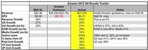 Amazon_q4_dashboard
