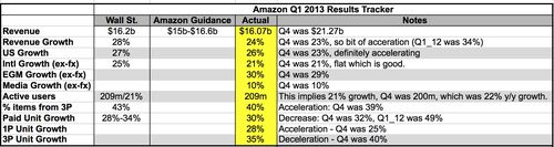 Amazon_q1_13_dashboard_complete