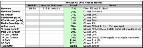 Amazon_q3_13_dashboard