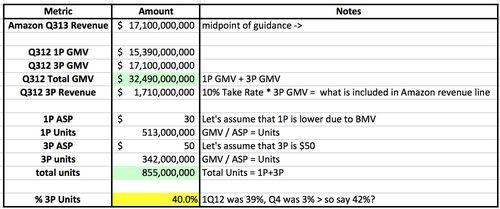 Amazon_q3_gmv_calculator