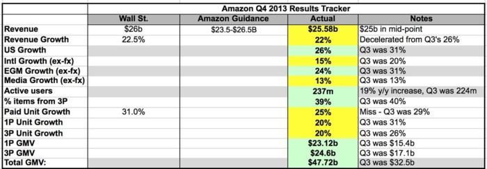 Amzn_q4_13_dashboard